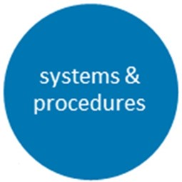 Systems and procedures
